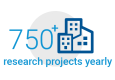 750+ Research Projects Yearly